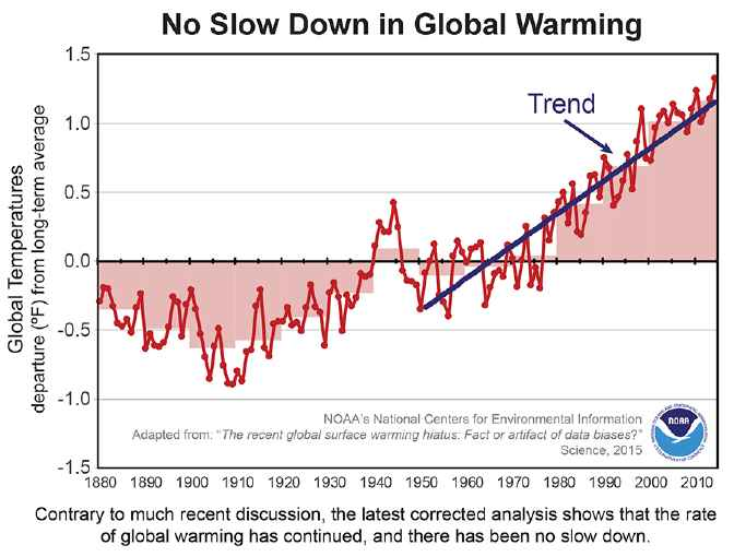 temperaturas 1880-2010