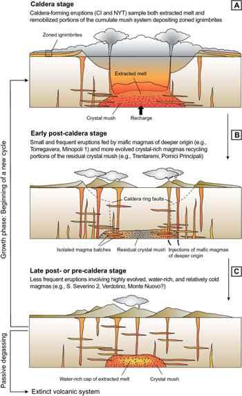 fases de formación de una caldera