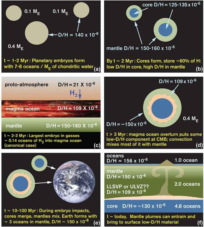 formación del agua en la Tierra