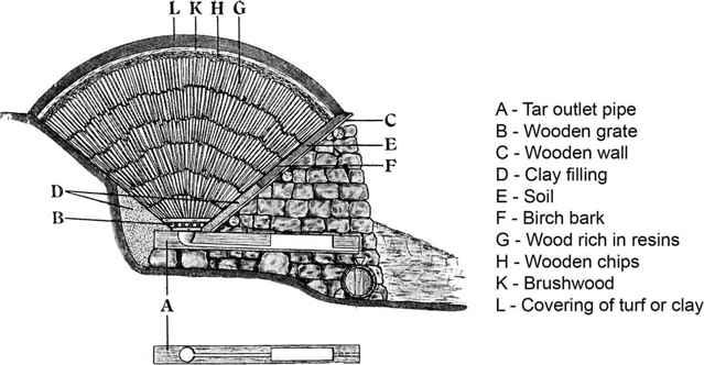 horno de alquitrán vikingo