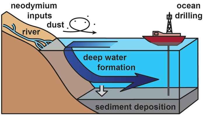 recogida de sedimentos marinos
