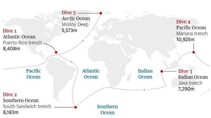 expediciones de Five Deeps Expedition