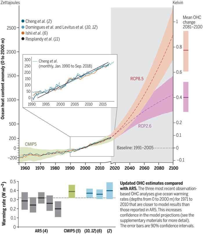 aumento de la temperatura del océano