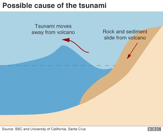 deslizamiento de la ladera de un volcán