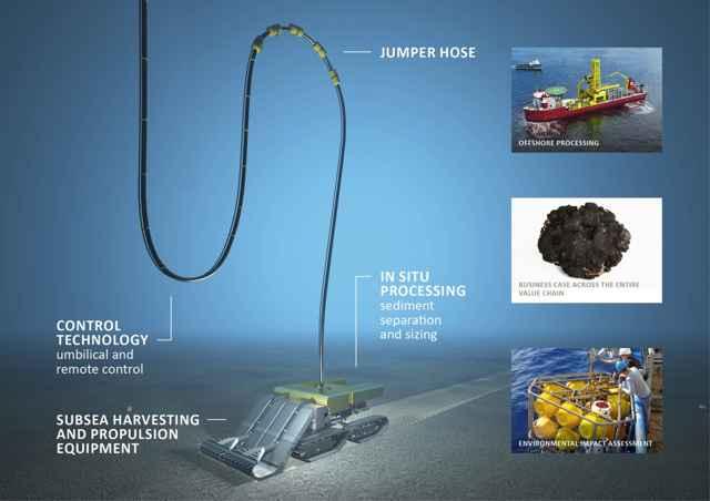 maquinaria en la minería de aguas profundas