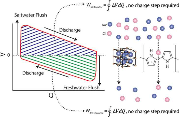 batería de energía azul