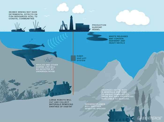 minería de aguas profundas