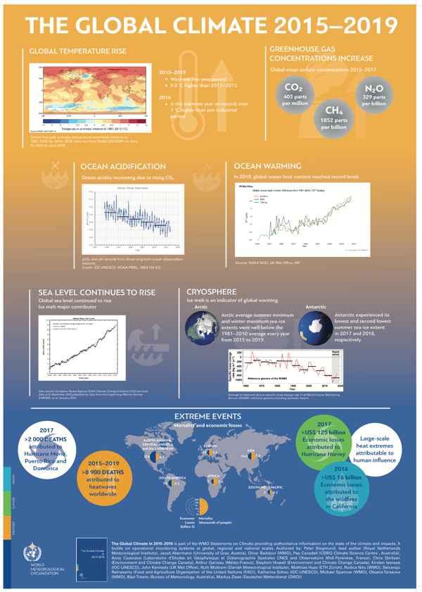 clima global 2015-2019