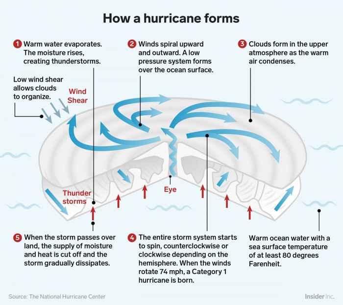 formación de un huracán