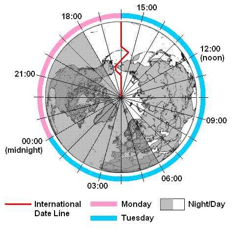horarios en la línea de fecha internacional