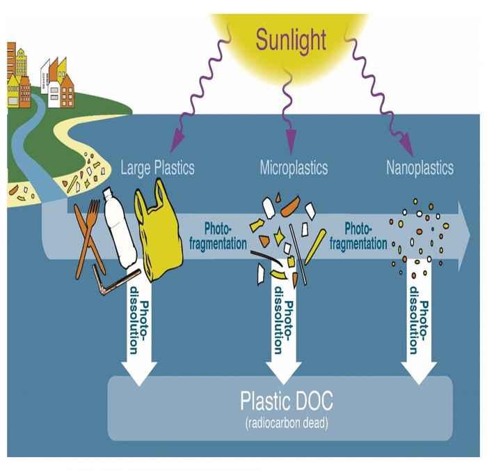 foto disolución de plástico por la luz solar