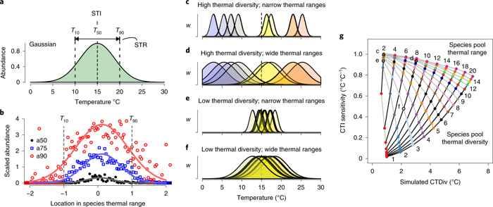efectos de la diversidad térmica