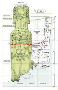 etapas de la excavación de un Moai