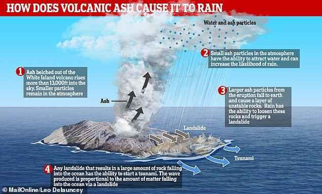 lluvia por ceniza volcánica