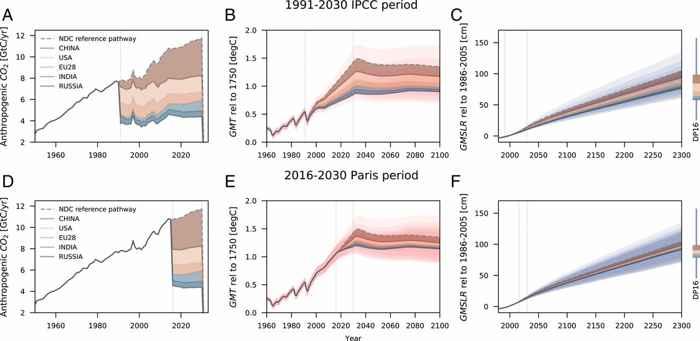 proporción de emisiones de CO2