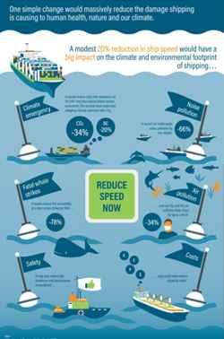 límite de velocidad en barcos