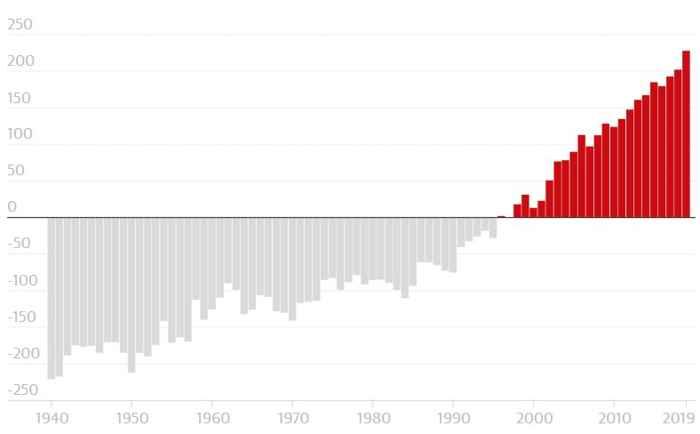 cambios en el contenido de calor en el océano