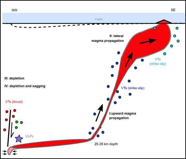 deposito de magma de un volcán submarino
