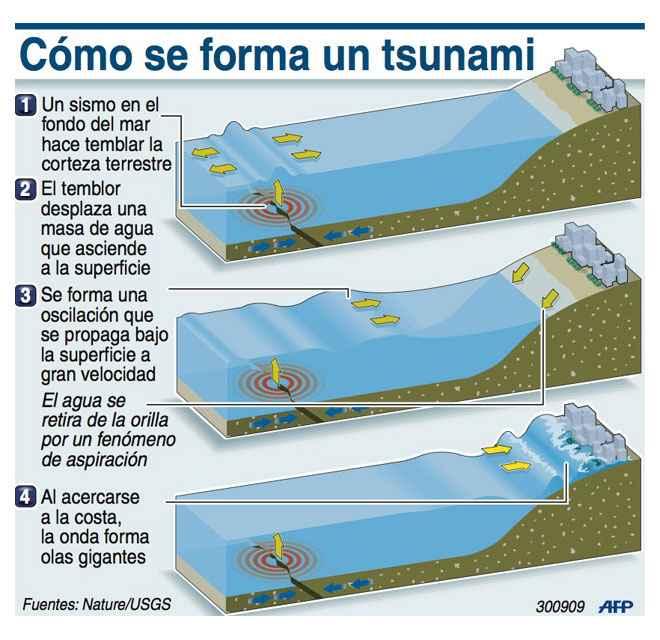 formación de un tsunami
