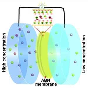 membrana de nitruro aramida-boro