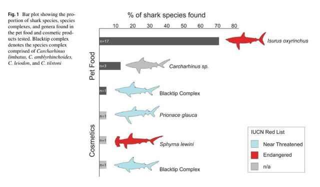 tiburones en productos de belleza y comida para mascotas
