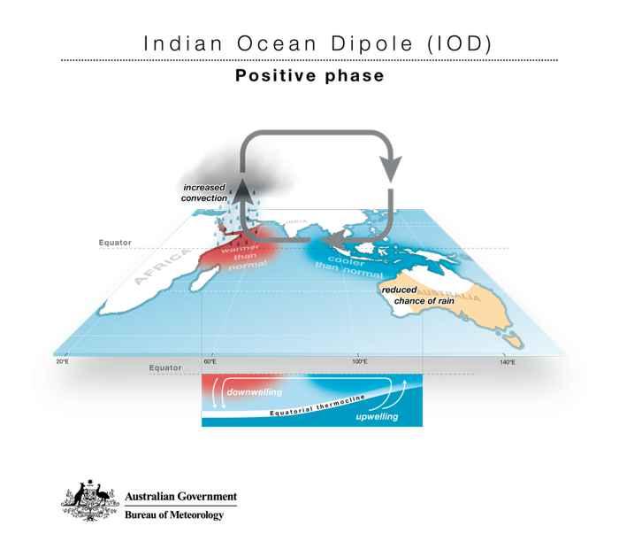 Dipolo del Océano Índico