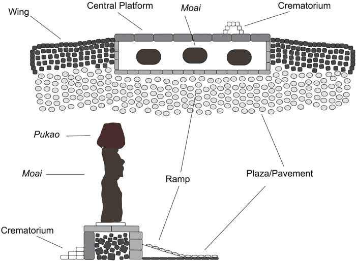 plataforma ahu para estatuas moai