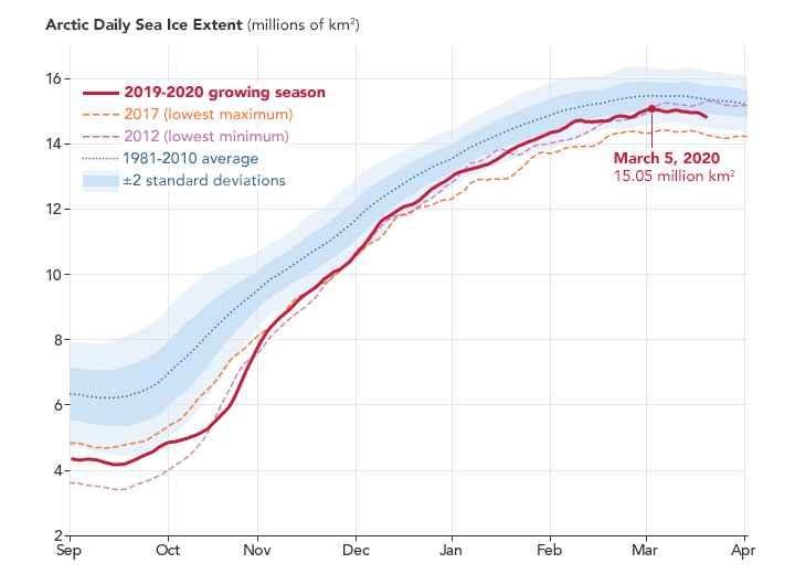 extensión diaria de hielo marino Ártico
