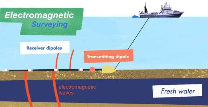 prospección sísmica