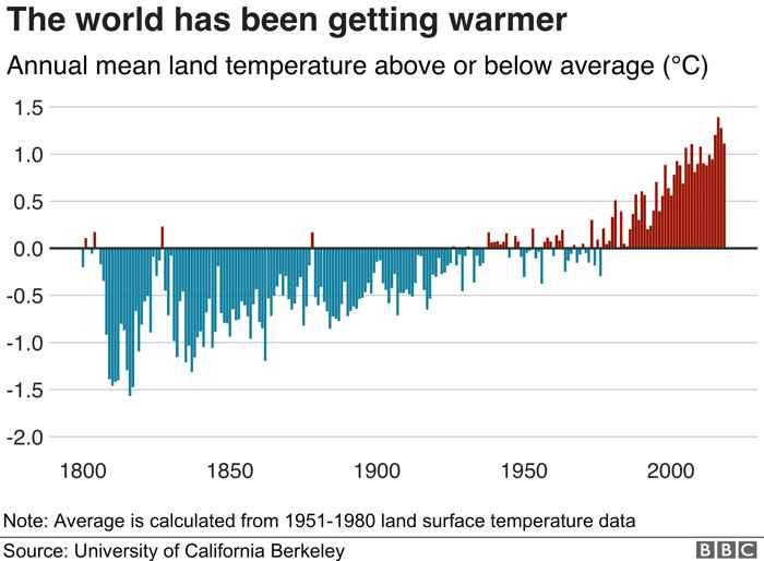 temperaturas globales desde 1800