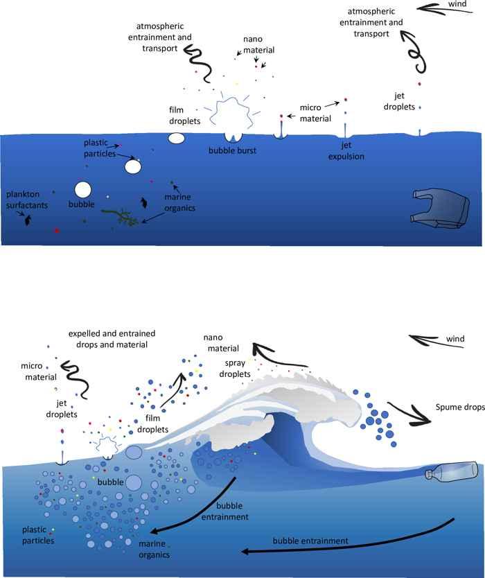 burbujas en la superficie del agua llegan a la atmósfera