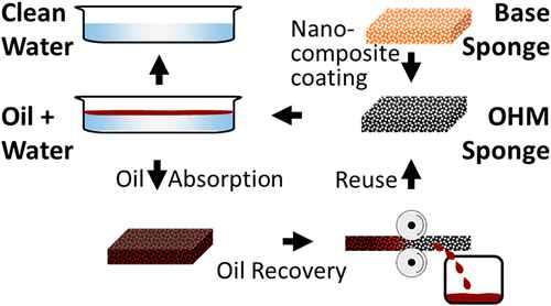 demostración de la esponja absorbente de petroleo