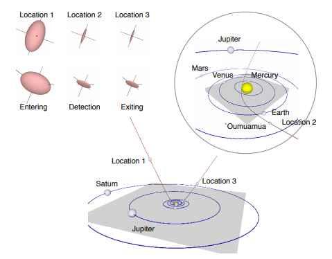 evolución del tamaño del cometa Oumuamua