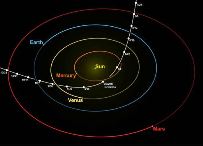 trayectoria del cometa Oumuamua