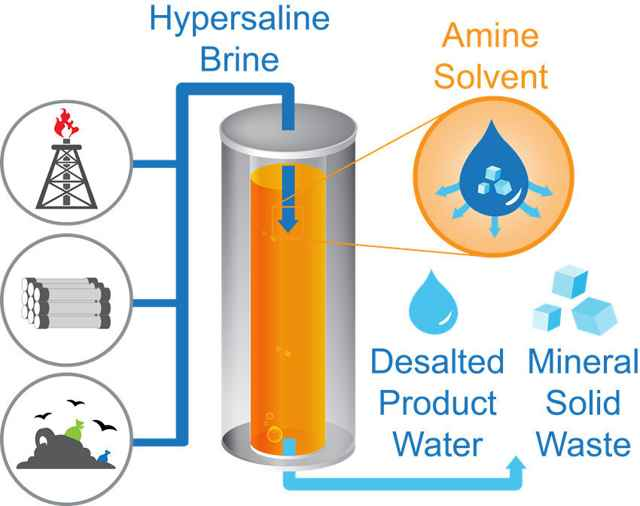 técnica TSSE de desalinización