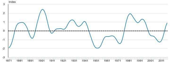 variación IPO desde 1871