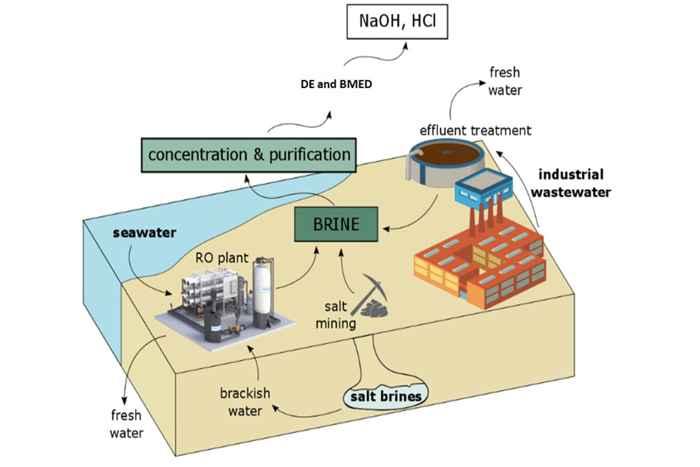 nuevo proceso de desalinización