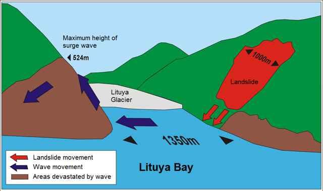 deslizamiento de tierra en la Bahía de Lituya