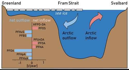 entrada y salida de agua del estrecho de Fram