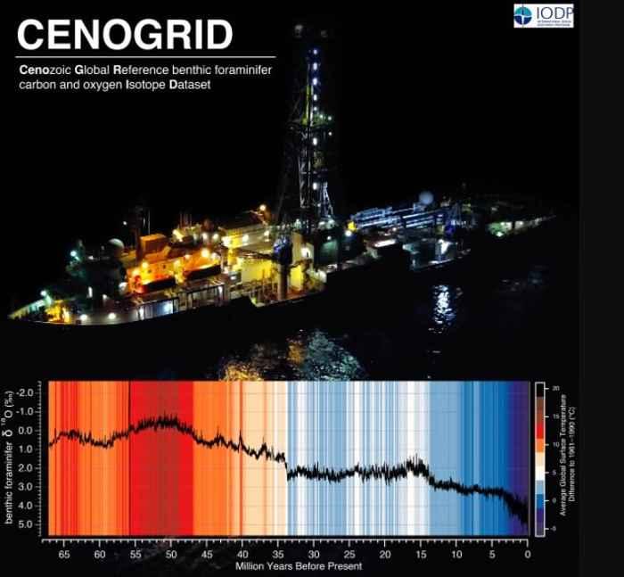 JOIDES Resolution y gráfico climático