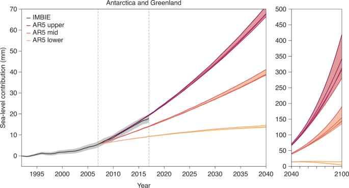 contribución de las capas de hielo a la subida del nivel del mar