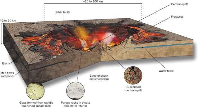 cráter de impacto de un asteroide