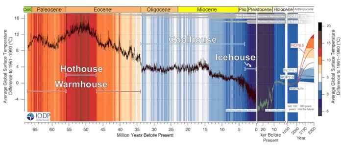 estados climáticos de la Tierra