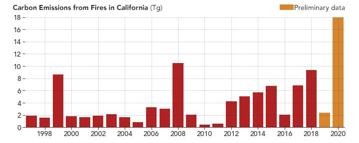 incendios forestales en EE. UU. 1997-2020