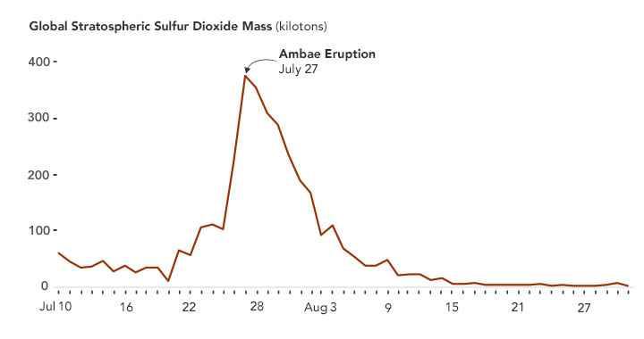 gráfica de la emisión de dióxido de azufre en Ambae