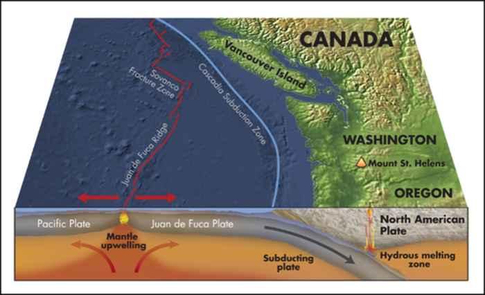 geología de la costa de Washington