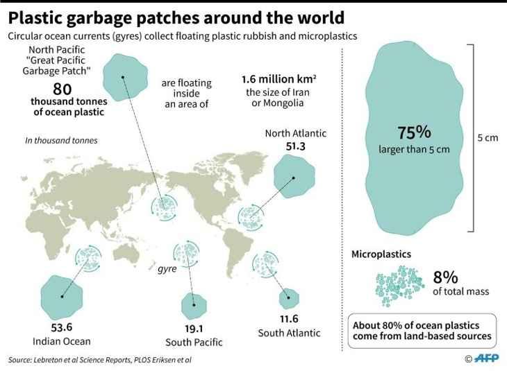 giros de plástico océanos del mundo