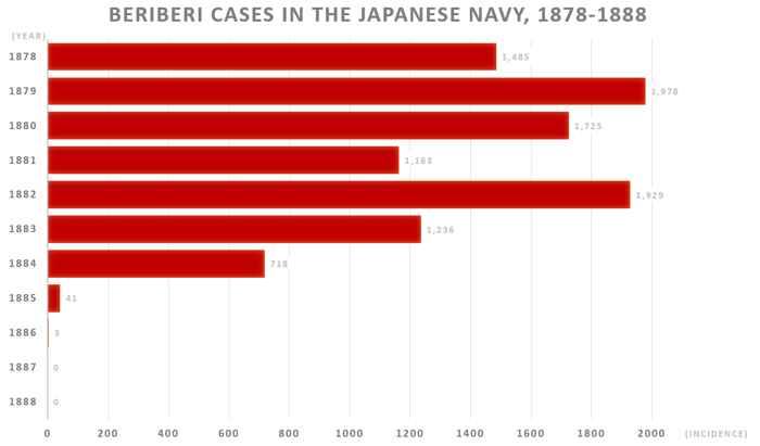 casos de beriberi en la armada japonesa