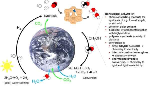 ciclo del metanol