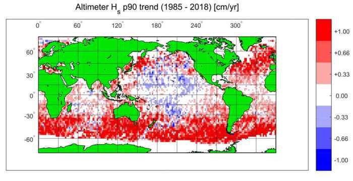 datos de satélite de los vientos